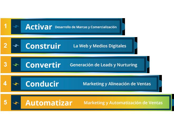 5-niveles-de-ejecución-de-marketing-Automatizar