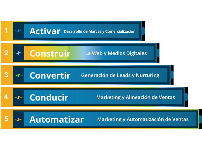 5-niveles-de-ejecución-de-marketing-Construir