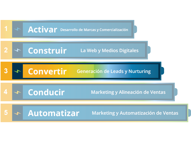5-niveles-de-ejecución-de-marketing-Convertir