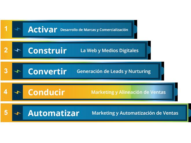 5-niveles-de-ejecución-de-marketing-Conducir