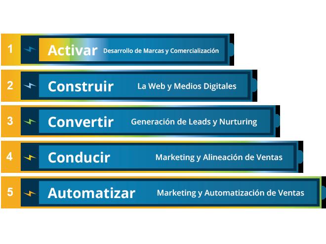 5-niveles-de-ejecución-de-marketing-Activar